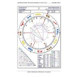 Astrologische Analyse: Zukunftshoroskop Beruf & Karriere